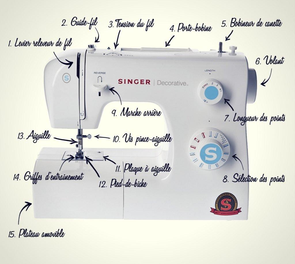 Machine à Coudre Aiguille Doigt Garde compatible avec Elna